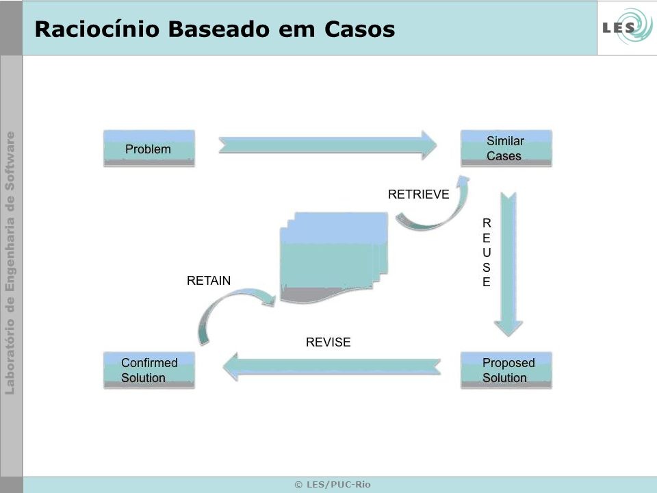 © LES/PUC-Rio Raciocínio Baseado em Casos Técnica que busca resolver novos problemas adaptando soluções utilizadas para resolver problemas anteriores Modelo Rio de Janeiro Modelo Minas Gerais Modelo … Modelo ….