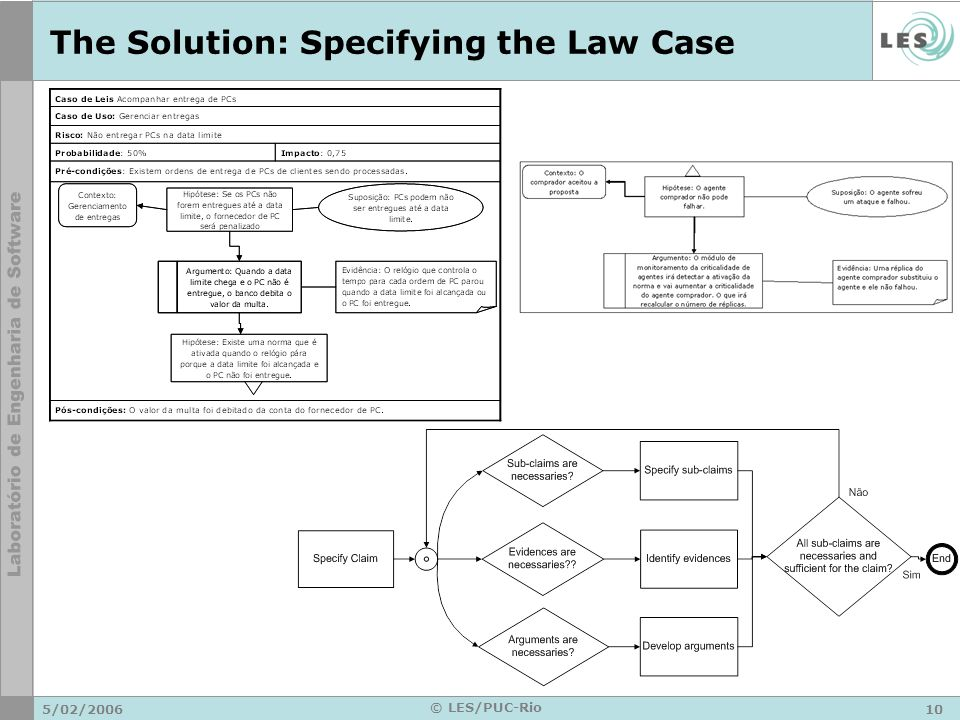5/02/200610 © LES/PUC-Rio The Solution: Specifying the Law Case