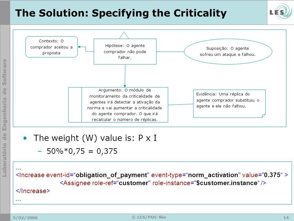 5/02/200614 © LES/PUC-Rio The Solution: Specifying the Criticality The weight (W) value is: P x I –50%*0,75 = 0,375 Contexto: O comprador aceitou a proposta Hipótese: O agente comprador não pode falhar.