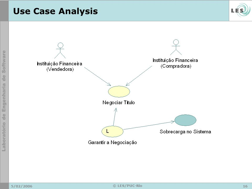 5/02/ © LES/PUC-Rio Use Case Analysis