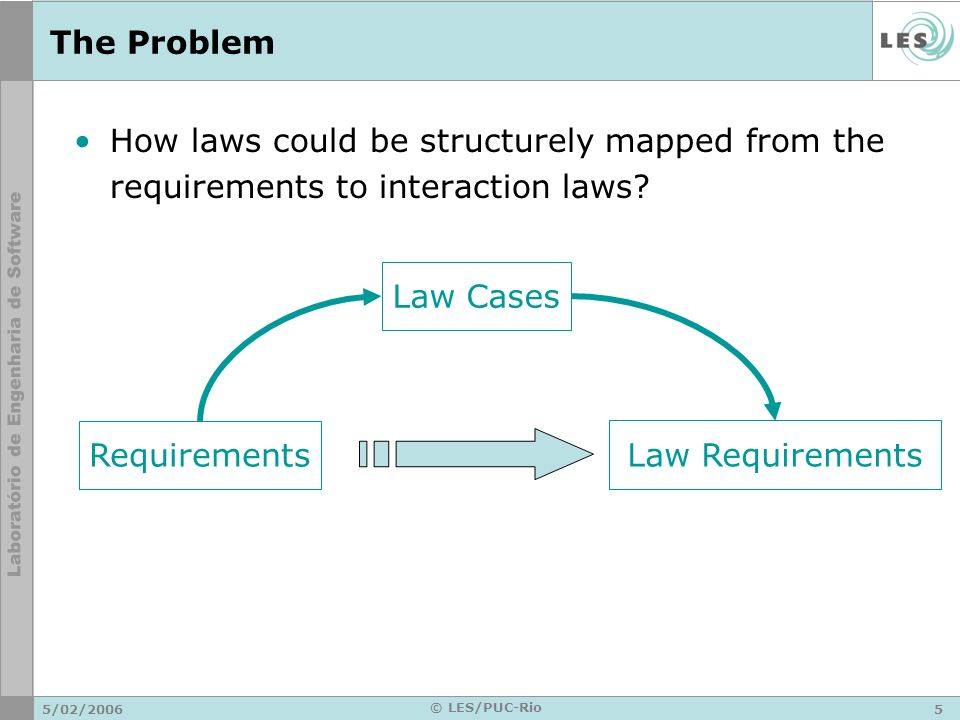 5/02/20065 © LES/PUC-Rio The Problem How laws could be structurely mapped from the requirements to interaction laws.