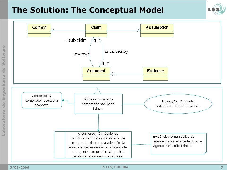 5/02/20067 © LES/PUC-Rio The Solution: The Conceptual Model Contexto: O comprador aceitou a proposta Hipótese: O agente comprador não pode falhar. Sup