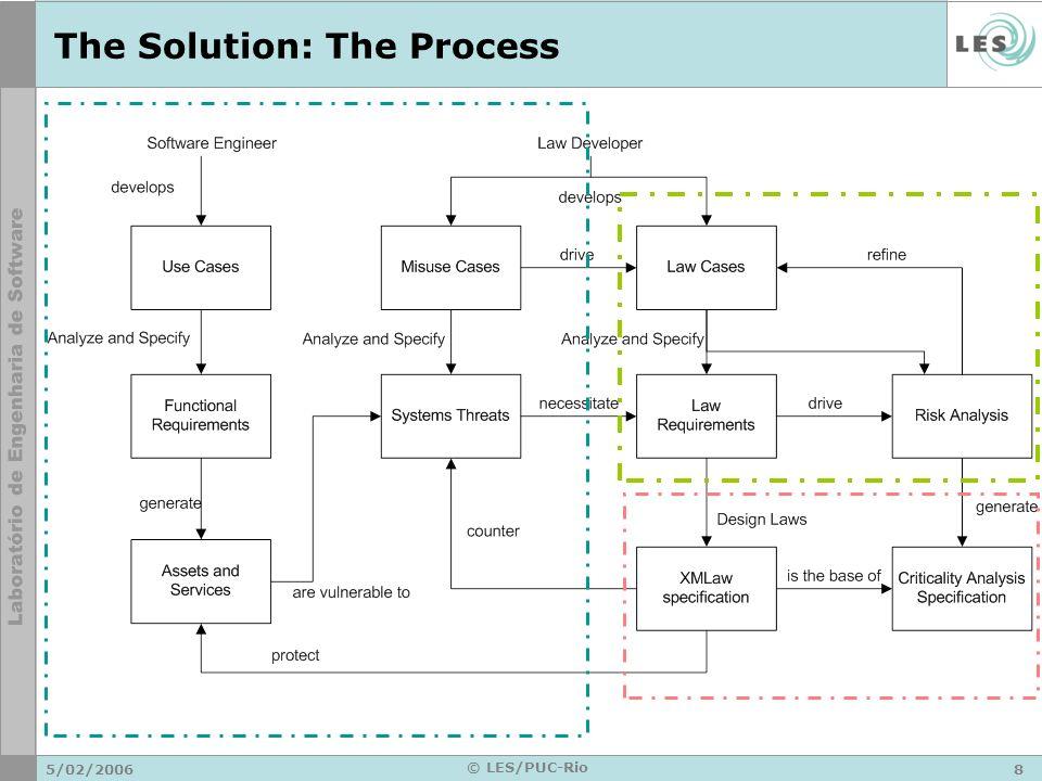 5/02/20069 © LES/PUC-Rio The Solution: The Process Use Case Law Case Misuse Case