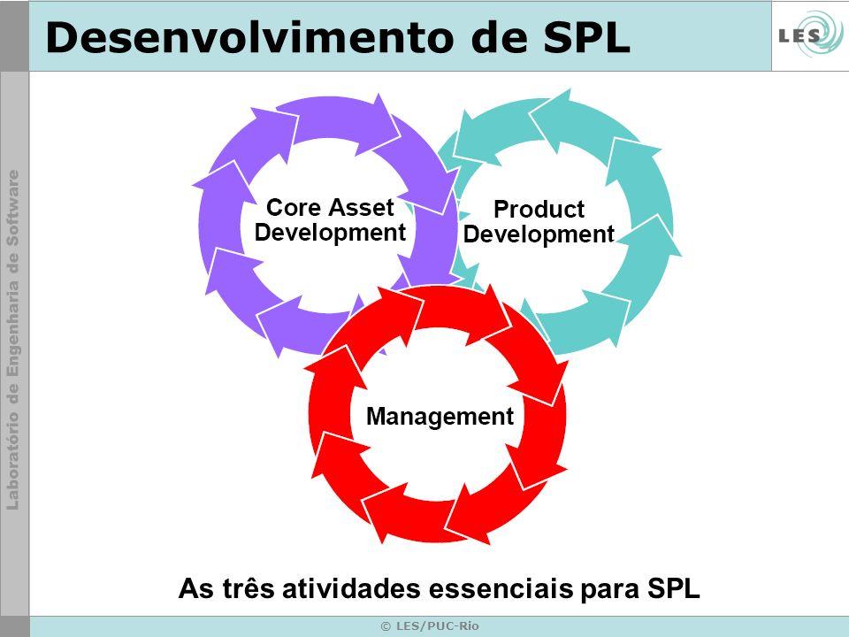 © LES/PUC-Rio Desenvolvimento de SPL As três atividades essenciais para SPL