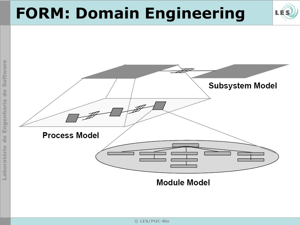 © LES/PUC-Rio FORM: Domain Engineering