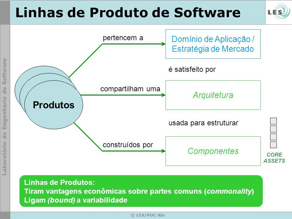 © LES/PUC-Rio Linhas de Produto de Software Domínio de Aplicação / Estratégia de Mercado pertencem a Arquitetura compartilham uma Componentes construí