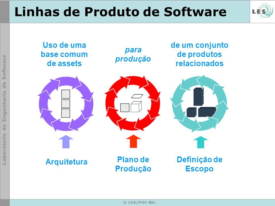 © LES/PUC-Rio Desenvolvimento de SPL Core Assets incluem: Requisitos e análise de requisitos Modelo de domínio Arquitetura de software Engenharia de performance Documentação Planos de teste, casos de teste e dados Conhecimento humano e habilidades Processos, métodos e ferramentas Despesas, cronogramas, planos de trabalho...