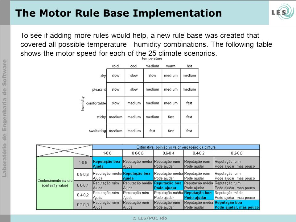 © LES/PUC-Rio The Motor Rule Base Implementation To see if adding more rules would help, a new rule base was created that covered all possible temperature - humidity combinations.