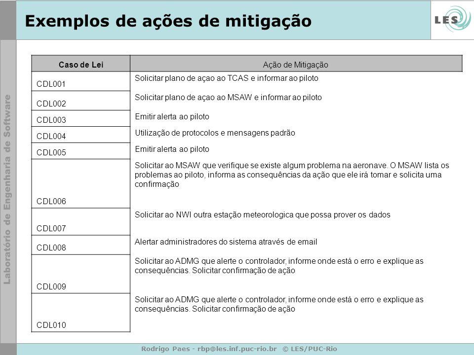 Rodrigo Paes - rbp@les.inf.puc-rio.br © LES/PUC-Rio Exemplos de ações de mitigação Caso de LeiAção de Mitigação CDL001 Solicitar plano de açao ao TCAS