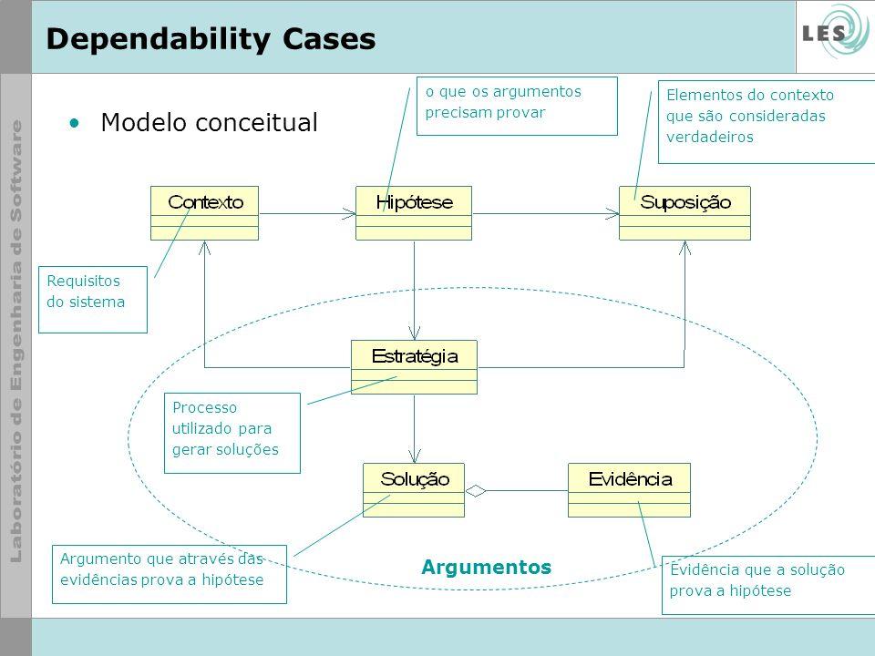 Dependability Cases Modelo conceitual Argumentos o que os argumentos precisam provar Requisitos do sistema Elementos do contexto que são consideradas