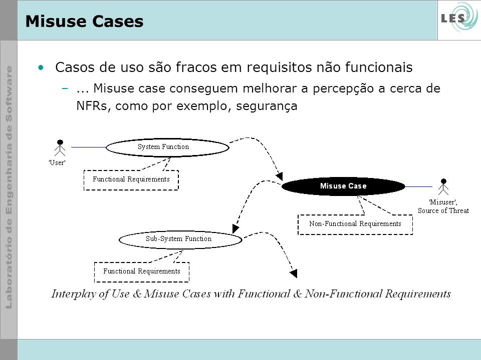 Casos de uso são fracos em requisitos não funcionais –... Misuse case conseguem melhorar a percepção a cerca de NFRs, como por exemplo, segurança