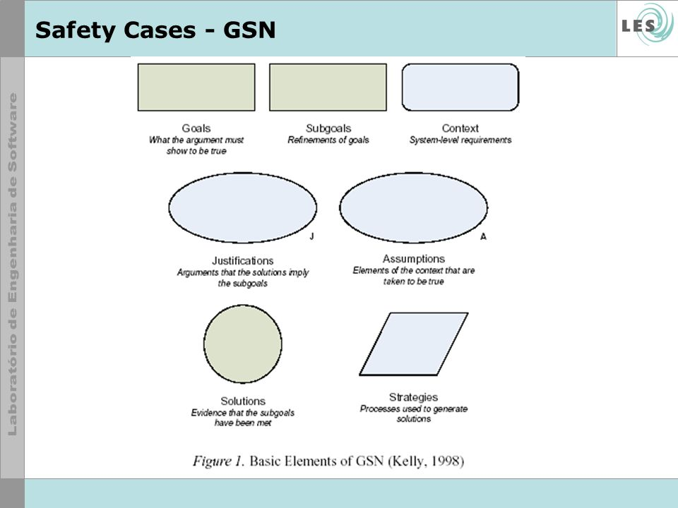 Safety Cases - GSN
