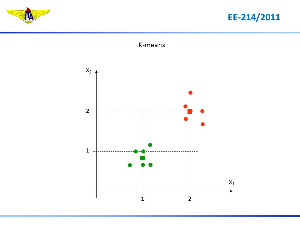 EE-214/2011 K-means 1 2 2 1 x1x1 x2x2