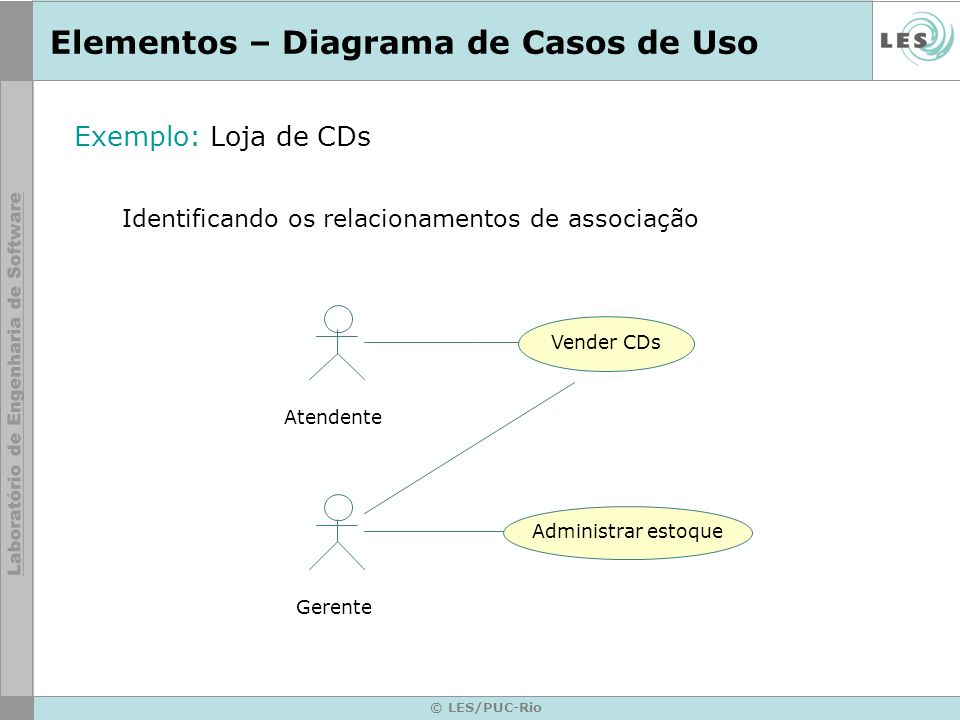 © LES/PUC-Rio Elementos – Diagrama de Casos de Uso Exemplo: Loja de CDs Identificando os relacionamentos de associação Atendente Gerente Vender CDs Ad