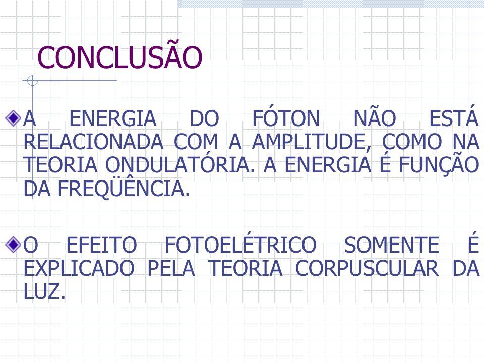 CONCLUSÃO A ENERGIA DO FÓTON NÃO ESTÁ RELACIONADA COM A AMPLITUDE, COMO NA TEORIA ONDULATÓRIA. A ENERGIA É FUNÇÃO DA FREQÜÊNCIA. O EFEITO FOTOELÉTRICO