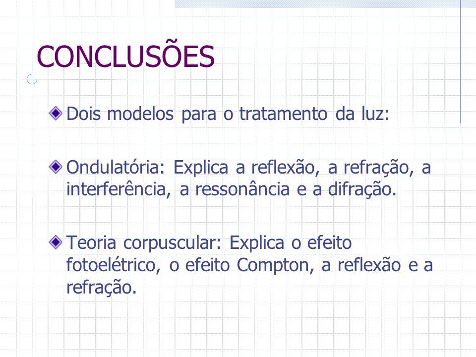 CONCLUSÕES Dois modelos para o tratamento da luz: Ondulatória: Explica a reflexão, a refração, a interferência, a ressonância e a difração. Teoria cor