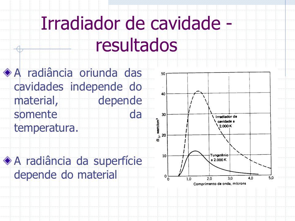 Irradiador de cavidade - resultados A radiância oriunda das cavidades independe do material, depende somente da temperatura. A radiância da superfície