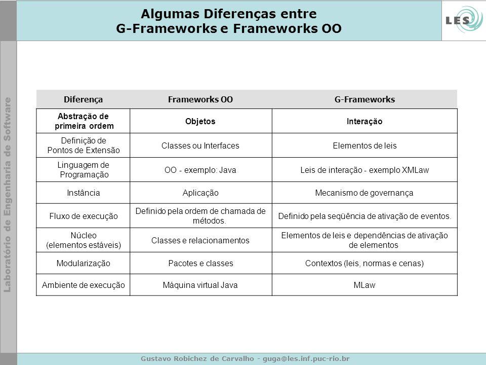 Gustavo Robichez de Carvalho - guga@les.inf.puc-rio.br Algumas Diferenças entre G-Frameworks e Frameworks OO DiferençaFrameworks OOG-Frameworks Abstra