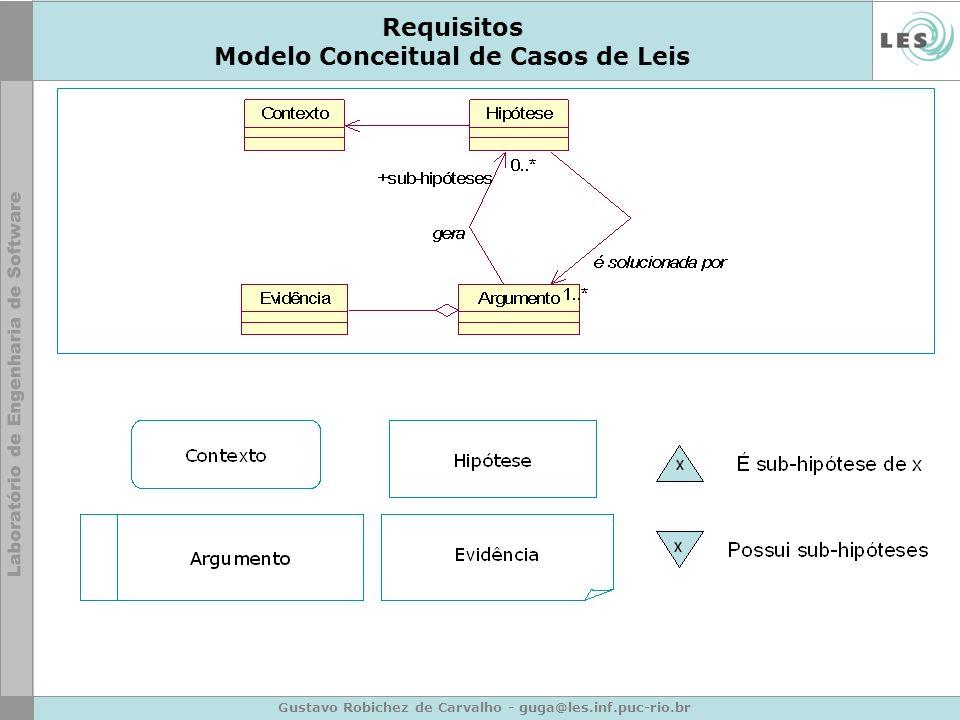 Gustavo Robichez de Carvalho - guga@les.inf.puc-rio.br Requisitos Modelo Conceitual de Casos de Leis