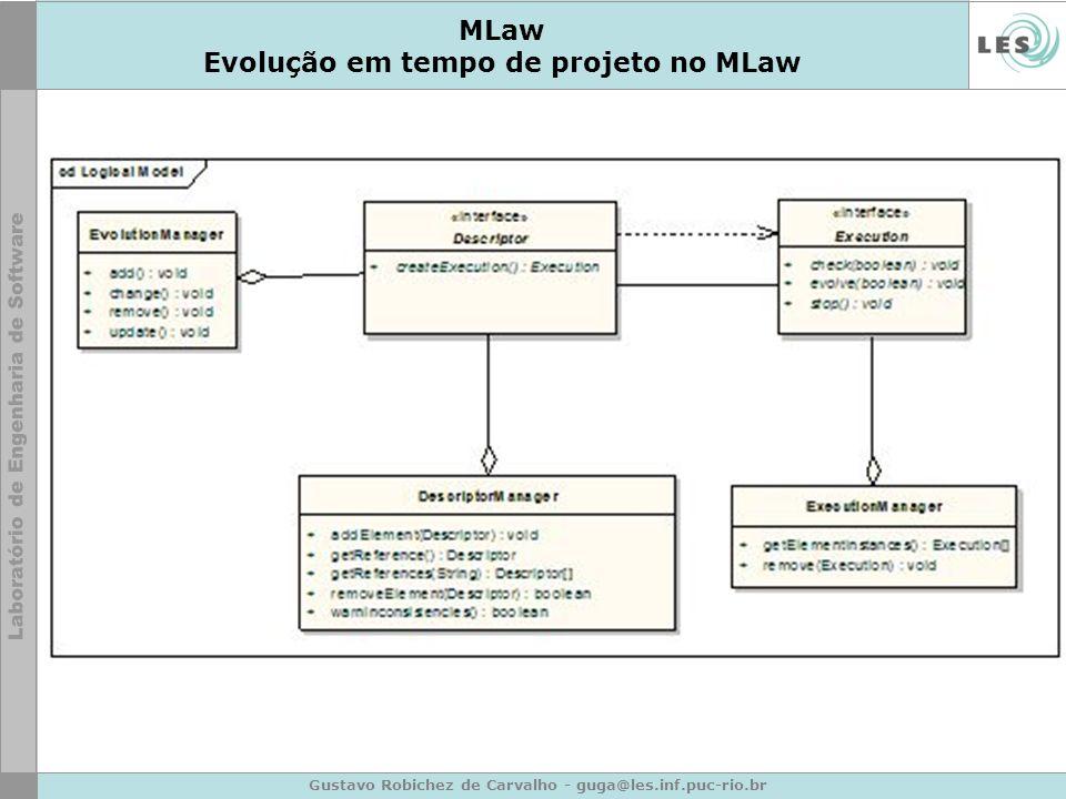 Gustavo Robichez de Carvalho - guga@les.inf.puc-rio.br MLaw Evolução em tempo de projeto no MLaw