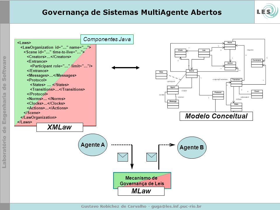 Gustavo Robichez de Carvalho - guga@les.inf.puc-rio.br Governança de Sistemas MultiAgente Abertos Agente A Agente B Mecanismo de Governança de Leis …