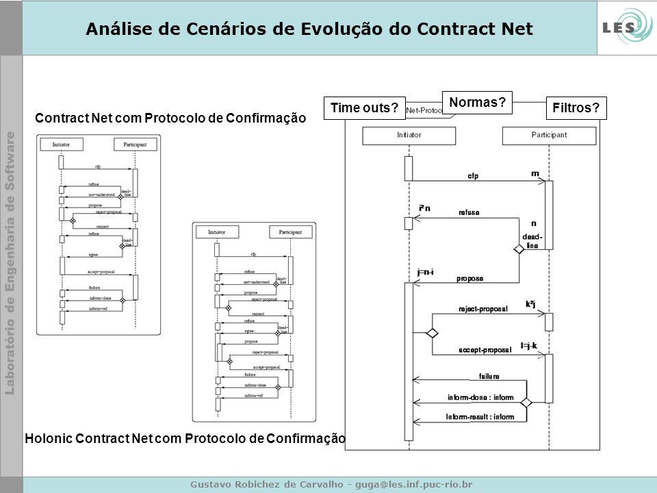 Gustavo Robichez de Carvalho - guga@les.inf.puc-rio.br Análise de Cenários de Evolução do Contract Net Contract Net com Protocolo de Confirmação Holon