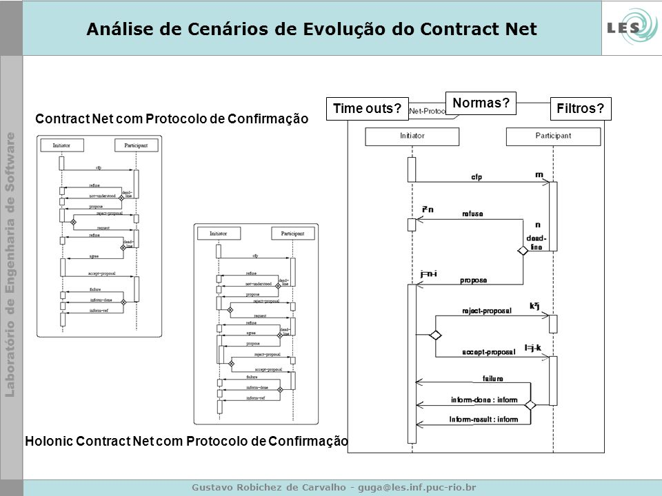 Gustavo Robichez de Carvalho - guga@les.inf.puc-rio.br Publicações Carvalho et al, 2004 –Workshop on Agent-Oriented Methodologies (OOPSLA) Carvalho et al, 2005a –Symposium on Normative Multiagent Systems (NorMAS2005) Carvalho et al, 2005b –SEAS – SBES Workshop 2005 Carvalho et al, 2006a –Workshop on Agent-Oriented Software Engineering (AOSE 2006) / AAMAS 2006 Carvalho et al, 2006b –AOIS 2006 / AAMAS 2006 Carvalho 2006c –Doctoral Mentoring – AAMAS 2006.