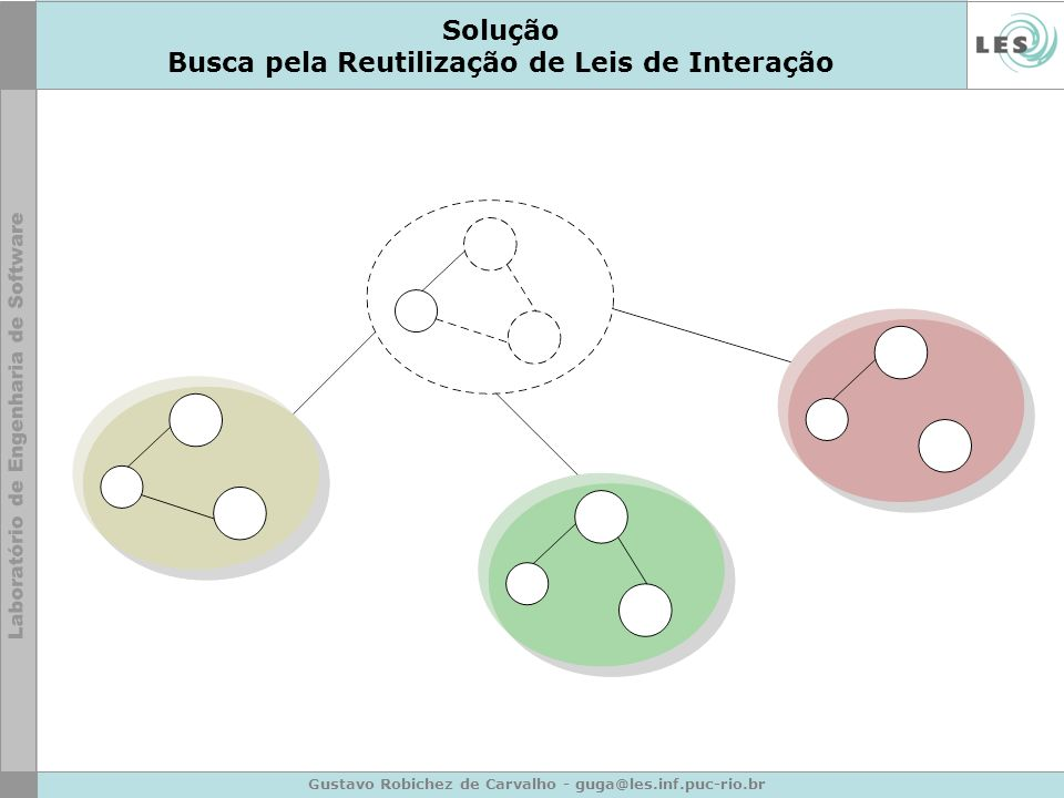 Gustavo Robichez de Carvalho - guga@les.inf.puc-rio.br Solução Busca pela Reutilização de Leis de Interação