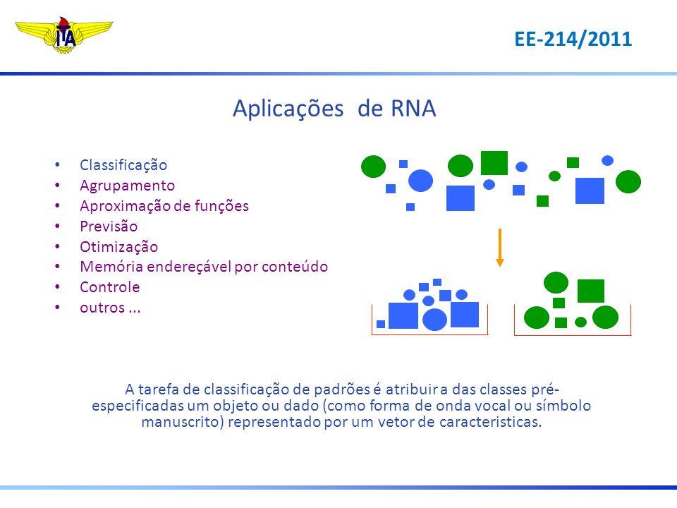 Aplicações de RNA Classificação Agrupamento Aproximação de funções Previsão Otimização Memória endereçável por conteúdo Controle outros... A tarefa de