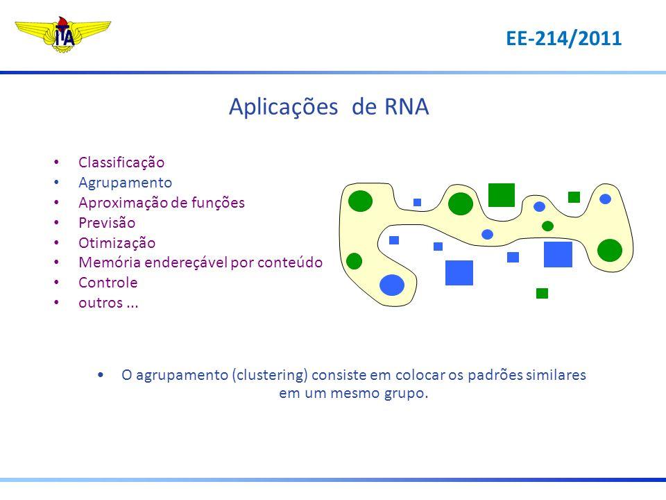 Aplicações de RNA Classificação Agrupamento Aproximação de funções Previsão Otimização Memória endereçável por conteúdo Controle outros... O agrupamen