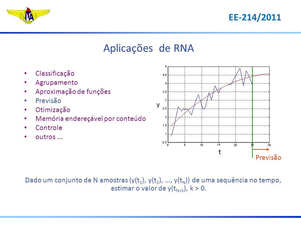 Aplicações de RNA Classificação Agrupamento Aproximação de funções Previsão Otimização Memória endereçável por conteúdo Controle outros... Dado um con