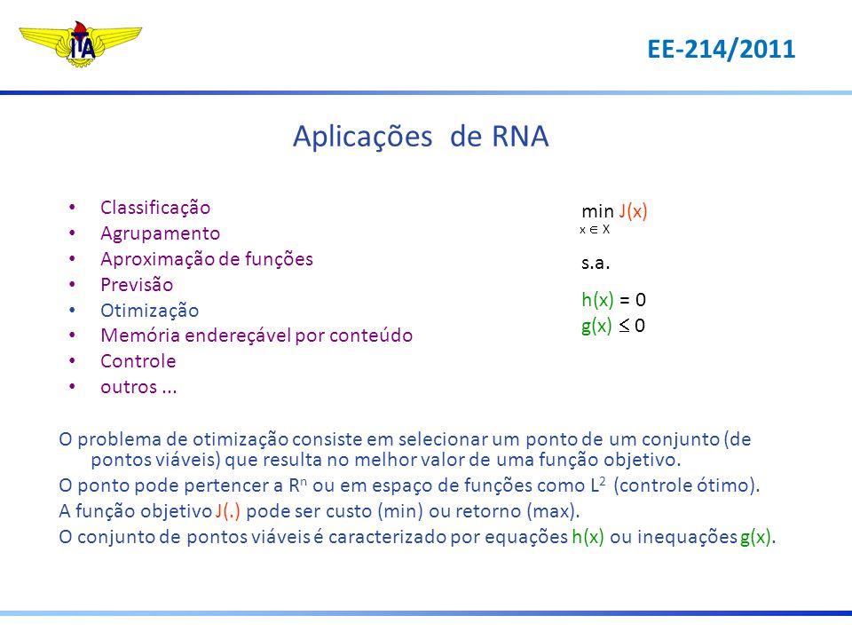 Aplicações de RNA Classificação Agrupamento Aproximação de funções Previsão Otimização Memória endereçável por conteúdo Controle outros... O problema