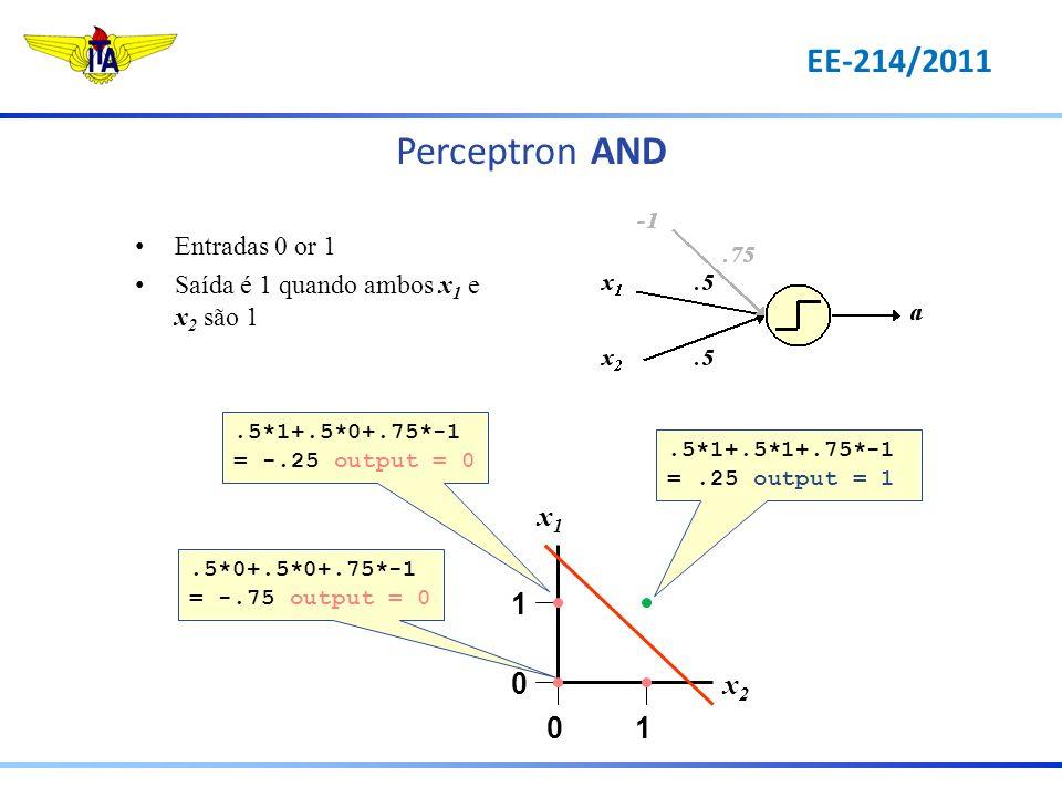 Perceptron OR 1 0 10 x1x1 x2x2.5*0+.5*0+.25*-1 = -.25 output = 0.5*1+.5*1+.25*-1 =.75 output = 1.5*1+.5*0+.25*-1 =.25 output = 1 Entradas 0 or 1 Saída é 1 quando pelo menos um dos dois, x 1 ou x 2 é 1 EE-214/2011
