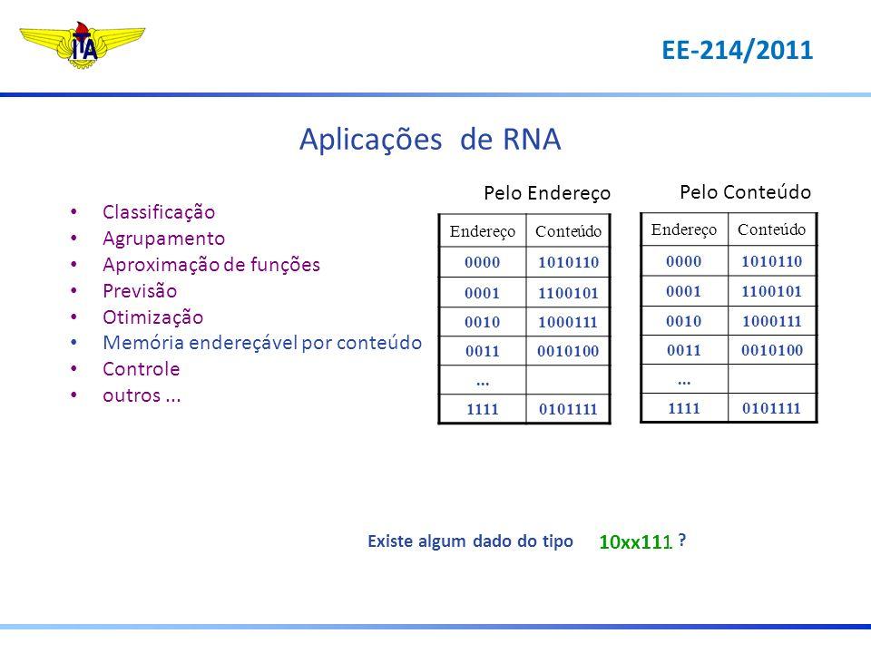 Aplicações de RNA Classificação Agrupamento Aproximação de funções Previsão Otimização Memória endereçável por conteúdo Controle outros... Pelo Endere