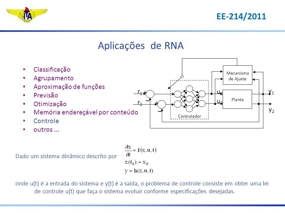 Aplicações de RNA Classificação Agrupamento Aproximação de funções Previsão Otimização Memória endereçável por conteúdo Controle outros... Dado um sis