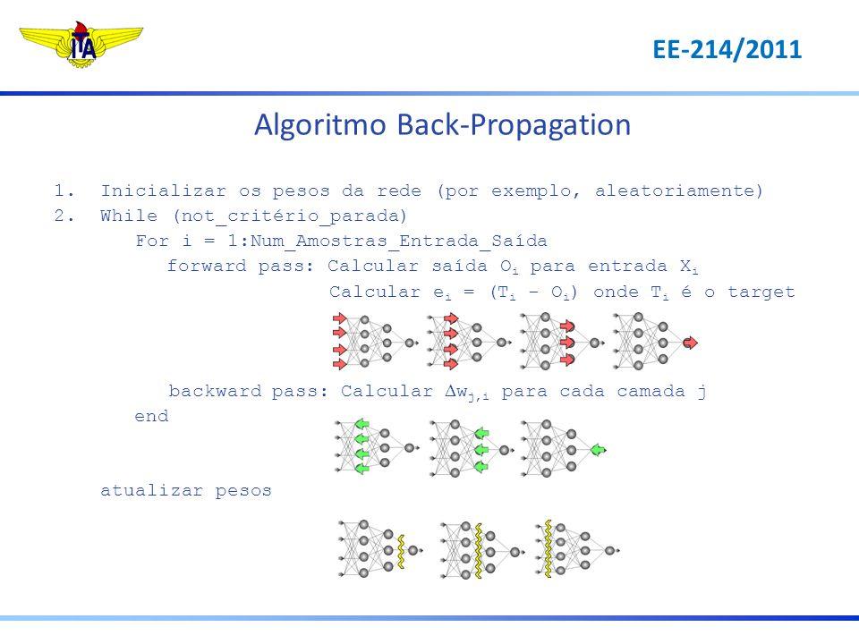 Algoritmo Back-Propagation 1.Inicializar os pesos da rede (por exemplo, aleatoriamente) 2.While (not_critério_parada) For i = 1:Num_Amostras_Entrada_S