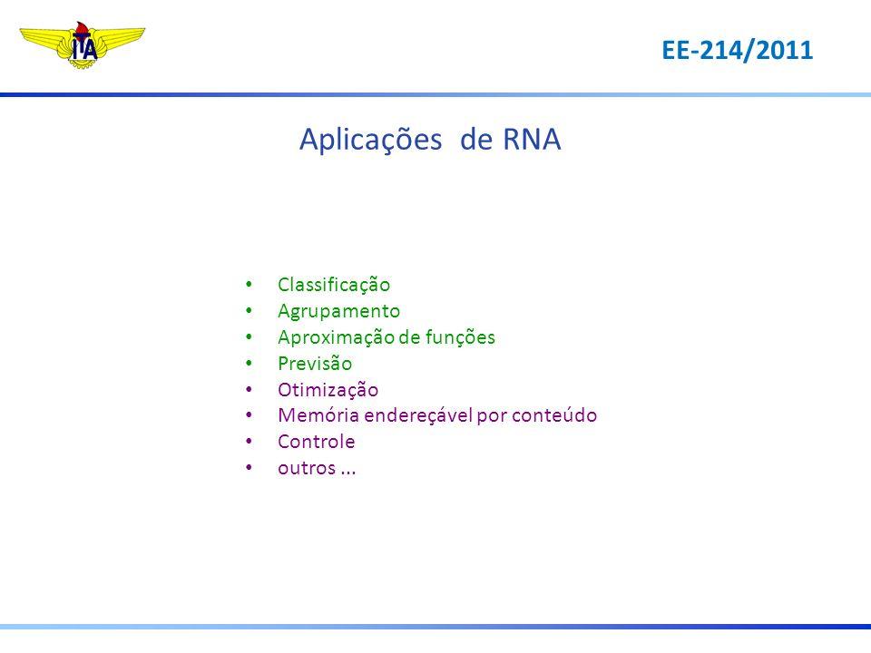 Aplicações de RNA Classificação Agrupamento Aproximação de funções Previsão Otimização Memória endereçável por conteúdo Controle outros... EE-214/2011