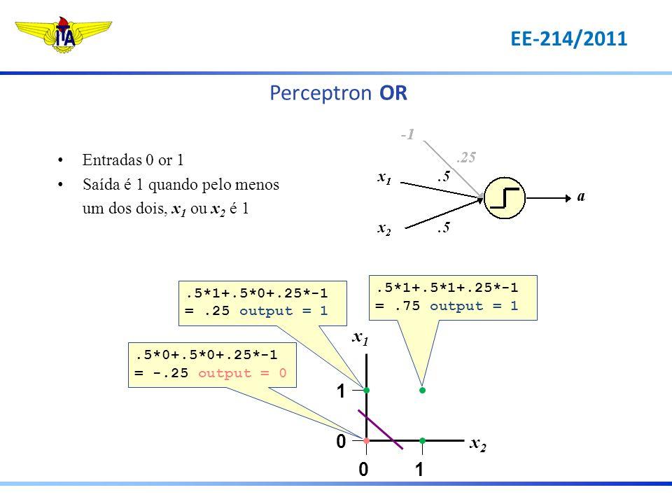 Perceptron OR 1 0 10 x1x1 x2x2.5*0+.5*0+.25*-1 = -.25 output = 0.5*1+.5*1+.25*-1 =.75 output = 1.5*1+.5*0+.25*-1 =.25 output = 1 Entradas 0 or 1 Saída
