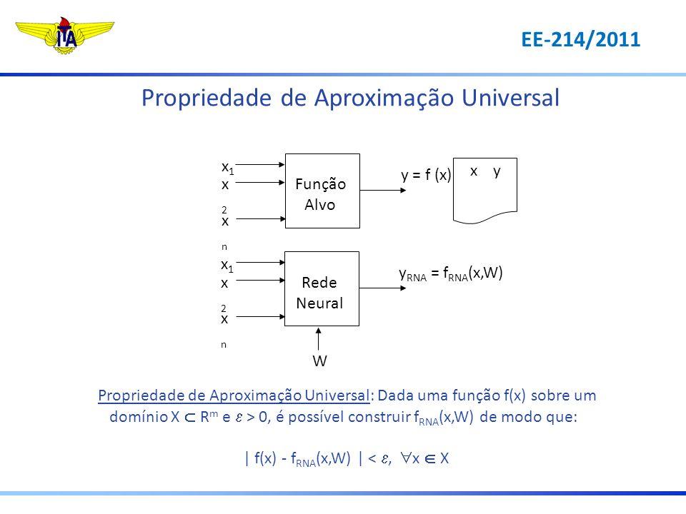 Propriedade de Aproximação Universal: Dada uma função f(x) sobre um domínio X R m e > 0, é possível construir f RNA (x,W) de modo que: | f(x) - f RNA