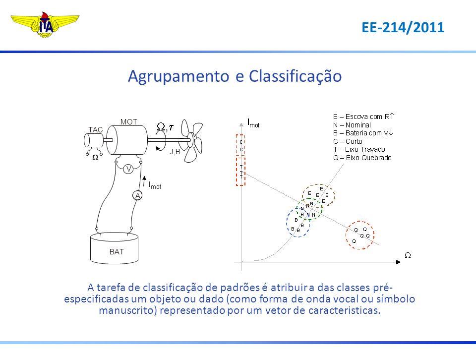 Agrupamento e Classificação A tarefa de classificação de padrões é atribuir a das classes pré- especificadas um objeto ou dado (como forma de onda voc