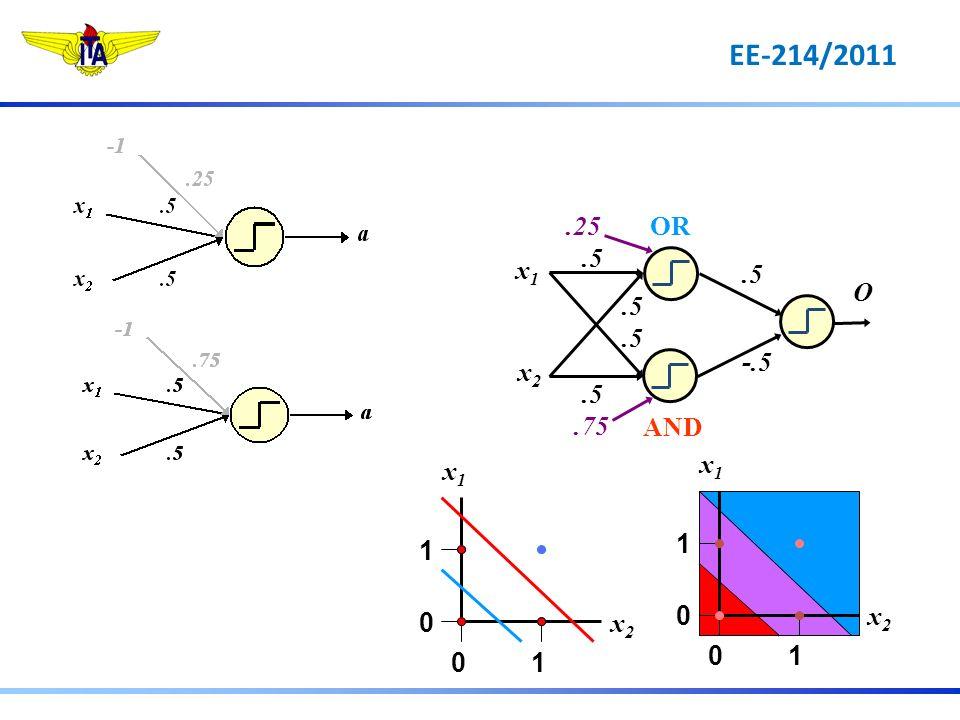 O.5 -.5.75.5.25OR AND x1x1 x2x2 1 0 10 x1x1 x2x2 1 0 10 x1x1 x2x2 EE-214/2011