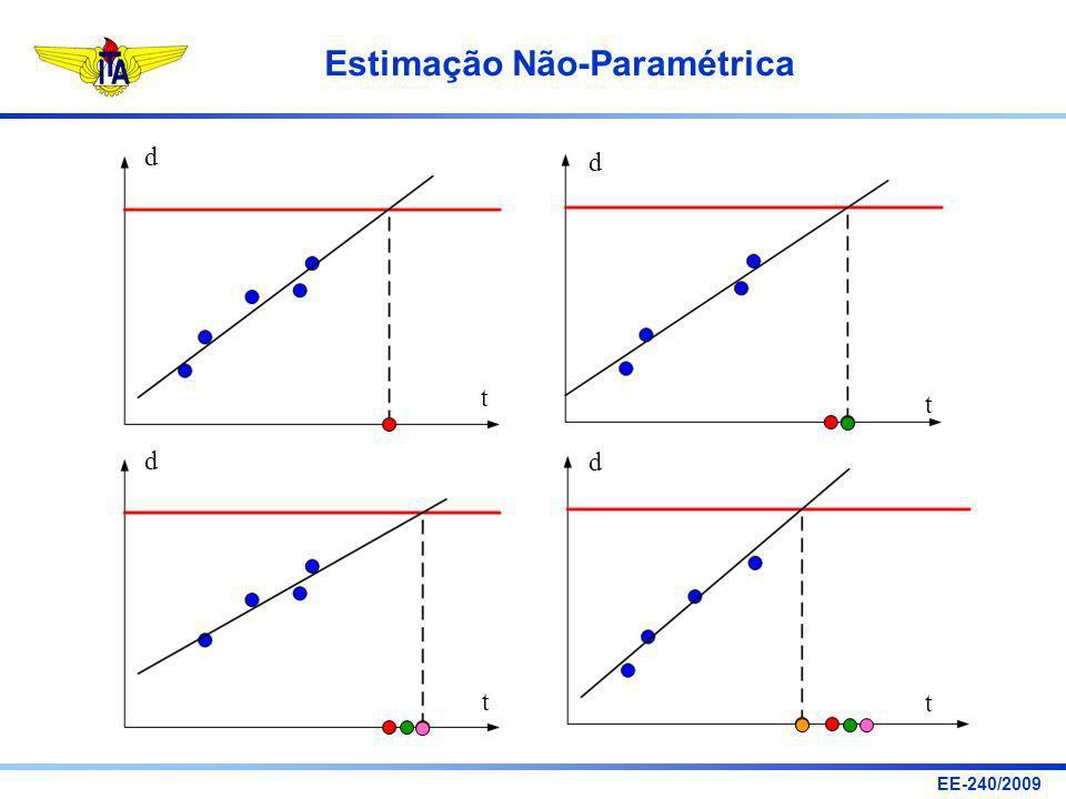 EE-240/2009 Estimação Não-Paramétrica d t d t d t d t