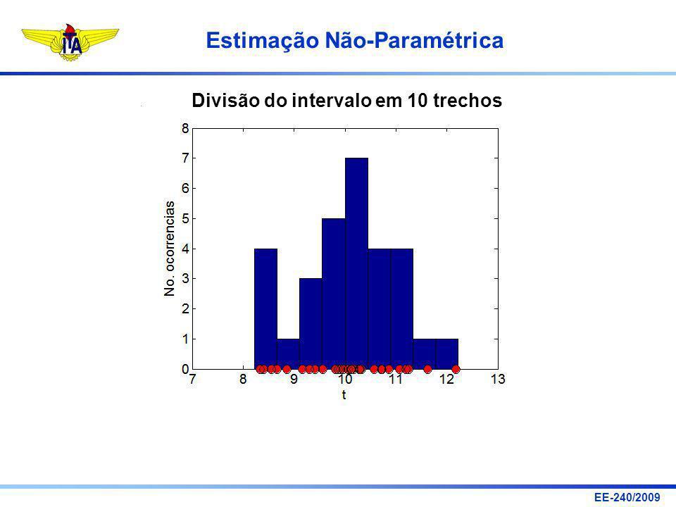 EE-240/2009 Estimação Não-Paramétrica Divisão do intervalo em 10 trechos