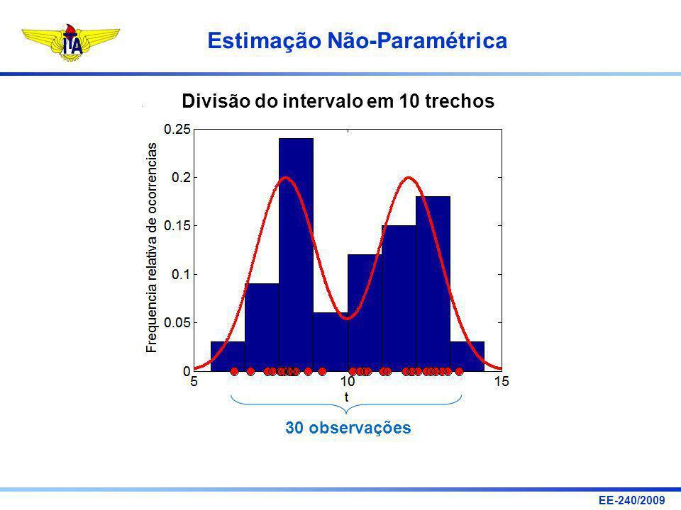 EE-240/2009 Estimação Não-Paramétrica Divisão do intervalo em 10 trechos 30 observações