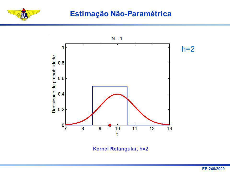 EE-240/2009 Estimação Não-Paramétrica h=2 Kernel Retangular, h=2