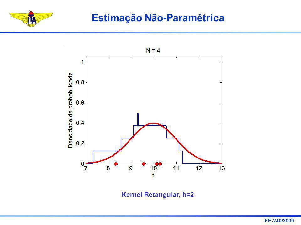 EE-240/2009 Estimação Não-Paramétrica Kernel Retangular, h=2