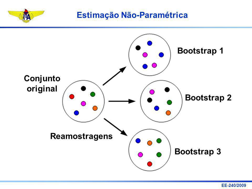 EE-240/2009 Estimação Não-Paramétrica Conjunto original Reamostragens Bootstrap 1 Bootstrap 2 Bootstrap 3