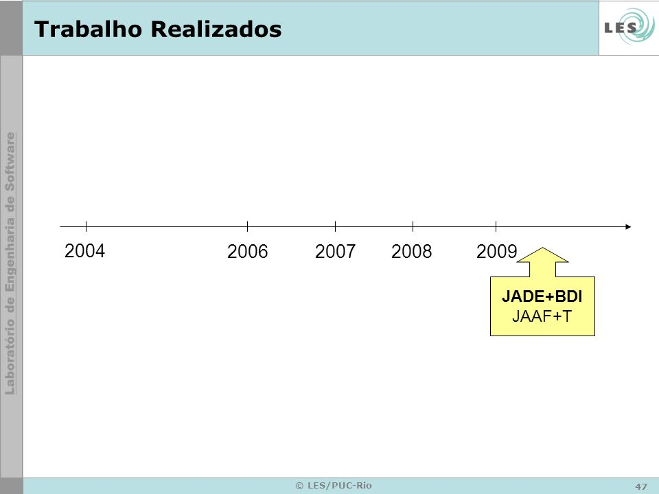 47 © LES/PUC-Rio Trabalho Realizados 2004 2006200720082009 JADE+BDI JAAF+T