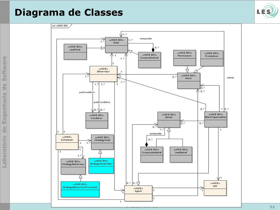 51 © LES/PUC-Rio Diagrama de Classes