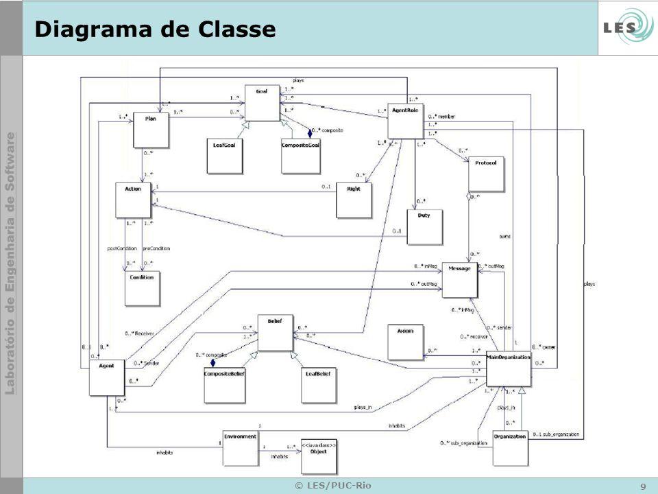 9 © LES/PUC-Rio Diagrama de Classe